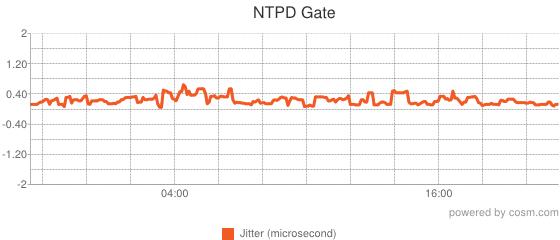NTPD Gate: Jitter Graph